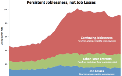 Unemployment Catch-22