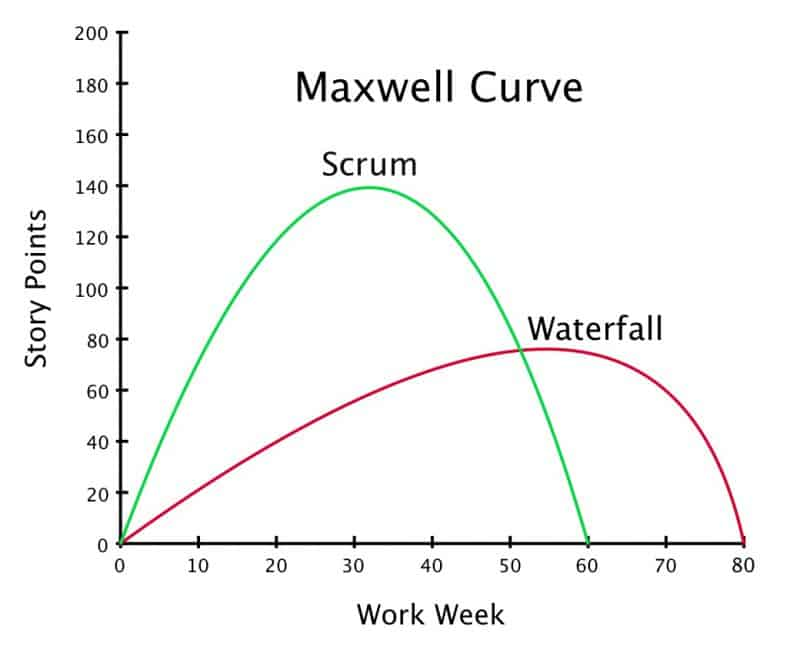 Maxwell Curve. Courtesy Jeff Sutherland. http://bit.ly/2jmsqI9
