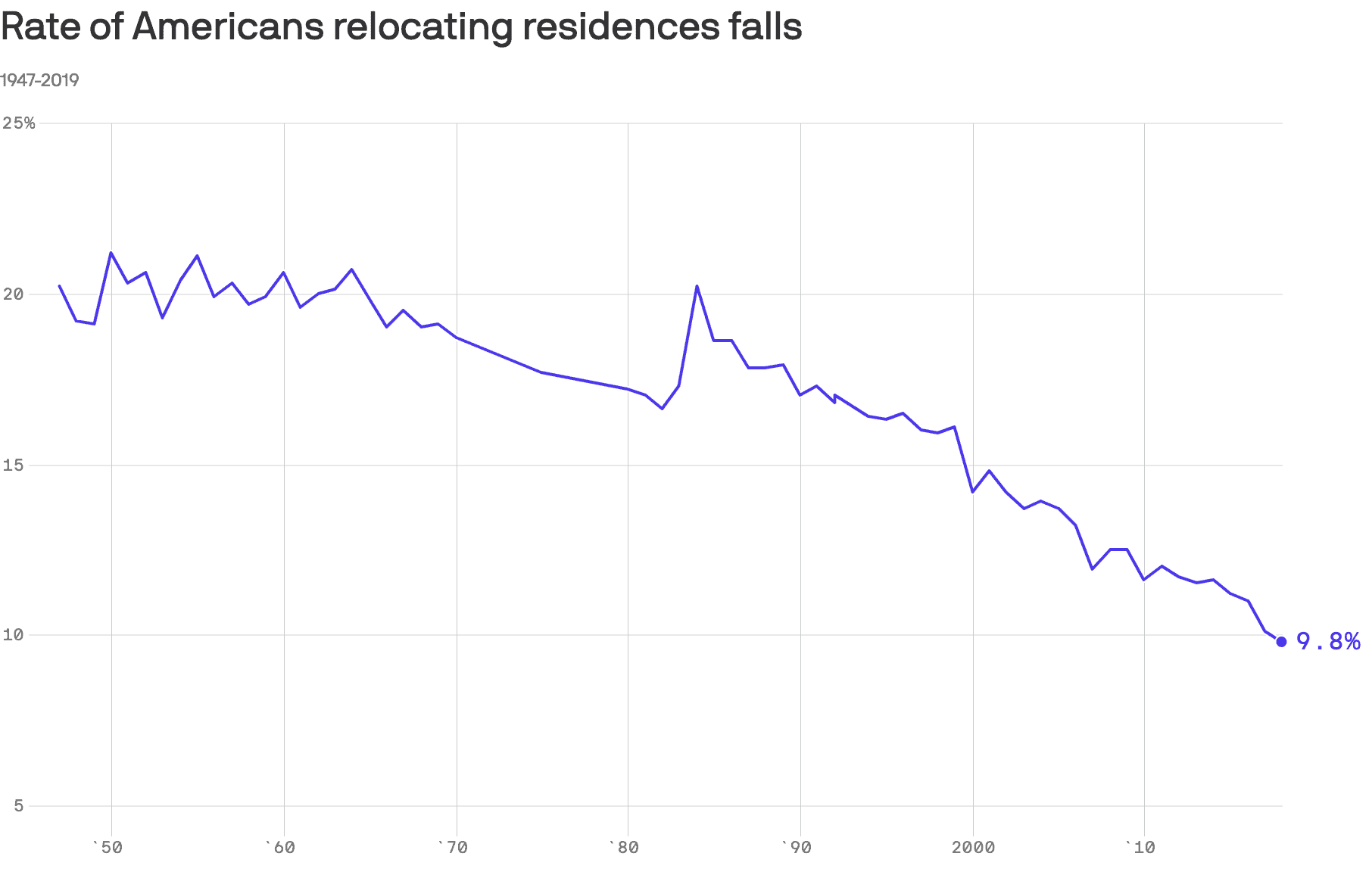 Rate of Americans Relocating Falls Axios