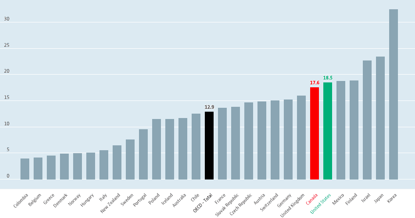 The gender wage gap is defined as the difference between median earnings of men and women relative to median earnings of men. This chart shows the percentage difference between the earnings and wages for men and women. The OECD average is 12.9%. Both Canada and the United States have a higher difference at 17.6% and 18.5% respectively.